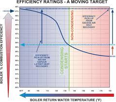 Boiler Efficiency Chart Heatspring Magazine Hydronic Air Handlers Condensing