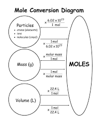 Chem Conversion Chart Molarity Mol Transformation Diagram Chemistry Chemistry
