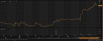 Sulphate Of Potash Price Chart Latest Updates On Salt Lake Potash And Oriole Resources