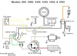 cub 1450 pto switch wiring diagram wiring diagram libraries 1450 cub cadet pto switch wiring diagram for question about wiringelectric clutch wiring diagram wiring diagram