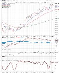 Stock Market Charts India Mutual Funds Investment Nifty