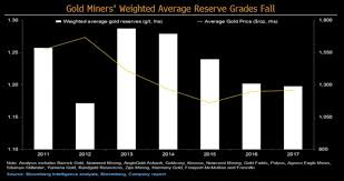 Gold Price Chart Bloomberg Gold Prices May Be Lifted By Global Geopolitical