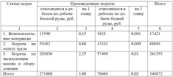 Система учета затрат по полной себестоимости курсовая найден Файл система учета затрат по полной себестоимости курсовая