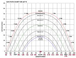 Calculating The Suns Path And Solar Array Orientation Page 3