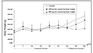 Weekly Changes In Body Weight Of Male Wistar Rats Of Three