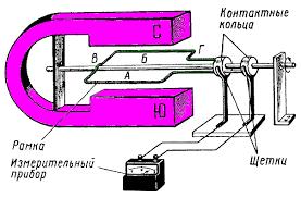 Тяговый генератор переменного тока Генерато переменного тока