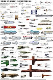 Star Trek Warp Speed Chart Star Trek Online Timeline Star Trek Warp Speed Chart