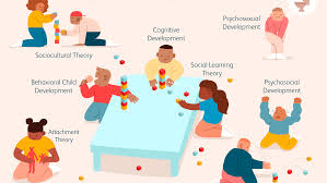 7 Of The Best Known Theories Of Child Development