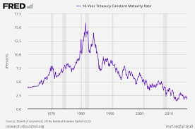 2 Year Treasury Rate Chart Bond Guru Gary Shilling Thinks The 10 Year Treasury Yield Is