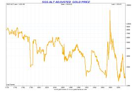 Spot Gold Price Chart Historical Gold Price Chart Today Usa Www Bedowntowndaytona Com