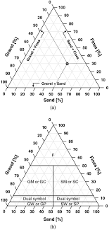 Unified Soil Classification System Symbol Chart Revised Soil Classification System For Coarse Fine Mixtures