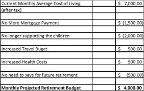 Retirement Planning Calculator Excel India Plans Finance