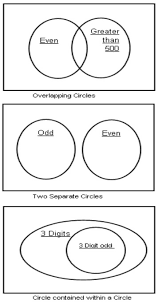 venn diagrams grade   examples  solutions  videos  songs  games types of venn diagrams
