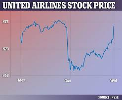 United Airlines Shares Chart Price Of Price Of United Airlines Stock