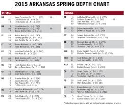 Arkansas Football Depth Chart