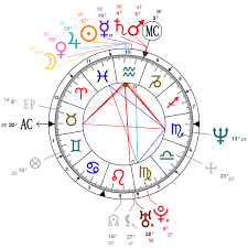 Astrology And Natal Chart Of Axl Rose Born On 1962 02 06