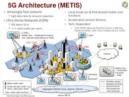 5g technology architecture. 5g architecture 5g technology h