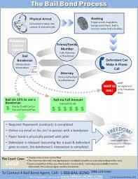 A Simple But Effective Diagram Showing The Bail Bond
