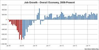 Obama Job Growth Chart Why President Obama Cant Get Any Love From The Public On