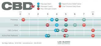 Cbd Chart 400mg Cbd Lab Blends Pain Relief Maximum Strength Cream 1 76 Oz