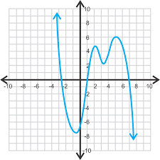 Analyzing the Graph of Polynomial Functions | CK-12 Foundation
