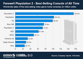 Video Game Sales Charts All Time Chart Farewell Playstation 2 Best Selling Console Of All