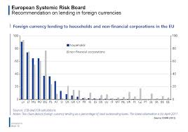 Macro Prudential Oversight Within The European Union The