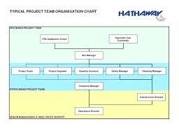 Sample Organizational Chart In Excel Project Organization Chart Template Excel Rubydesign Co