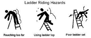Image result for laddersafety