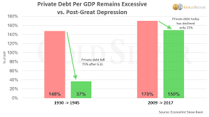 Great Depression Chart This Economists Research Says The Next Crisis Could Be