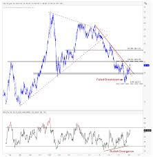 Soybean Oil Chart Everything You Need To Know About Soybeans Oil Meal