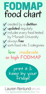 Introduction To The Low Fodmap Diet Fodmap Food Chart
