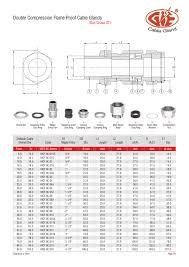 Ppt Leading Double Compression Cable Glands Manufacturer