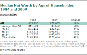 Net Worth By Age Chart The Rising Age Gap In Economic Well Being Pew Research Center