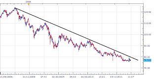 Usd Jpy Creates A Price Channel At 76 95