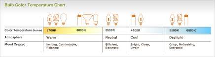 bulbcolortempchart light bulb types light bulb colors94