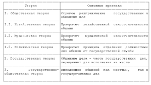Государство и право Модель местного самоуправления в России  Соответствующая теория предполагает выполнение общиной как местных задач не требующих вмешательства и контроля со стороны государства так и определенного
