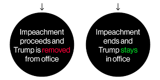Director Of National Intelligence Organization Chart Steps Of Trump Impeachment 2019 How The Process Works