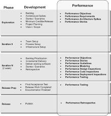 Performance Engineering Agile Performance Engineering J D Meiers Blog