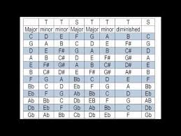 Song Key Chart What Key Is My Song In Find The Key Of A Song Takes Only
