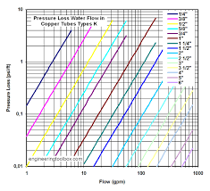 Water Flow Rate Through Pipe Chart Water Flow In Copper Tubes Pressure Loss Due To Fricton
