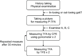 Foot History Chart Flow Chart Of Clinical Measurement P Tfa Photographic