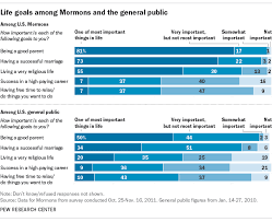 Christianity And Mormonism Comparison Chart 6 Facts About U S Mormons Pew Research Center