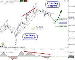 Us Dollar Index And Select Usd Pairs Trade Setups See It