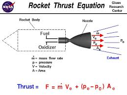computer drawing of a rocket nozzle with the equation for thrust thrust equals the exit
