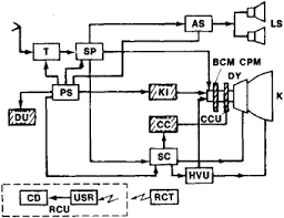 digital tv wiring diagram television receiver article about television receiver by the block diagram of a television receiver the hatched digital tv block diagram the wiring diagram
