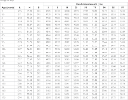 Table 3 From Head Circumference Charts For Turkish Children