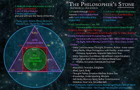 the philosopher s stone philosophers stone