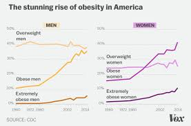 Obesity In America 2018 7 Charts That Explain Why Its So