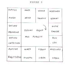 Business Astrology Chart Astrology Hand Analysis Management Science And Business